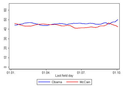 US Election 2008 - Trends