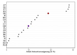 Abbildung Anteil Antwortverweigerung Haushaltseinkommen