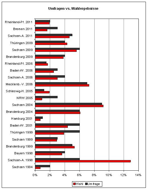 Umfragen vs. Wahlergebnisse v2